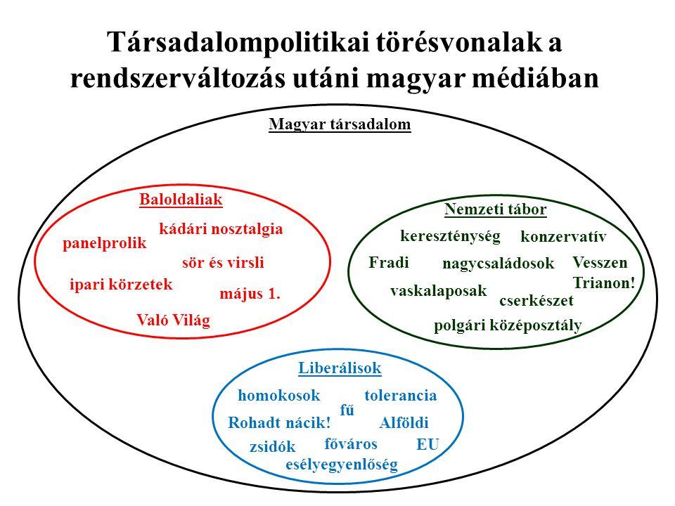 Társadalompolitikai törésvonalak a rendszerváltozás utáni magyar médiában