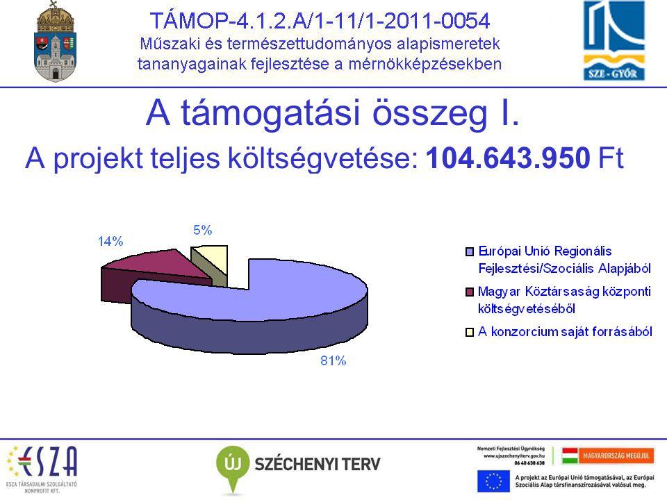 A projekt teljes költségvetése: 104.643.950 Ft