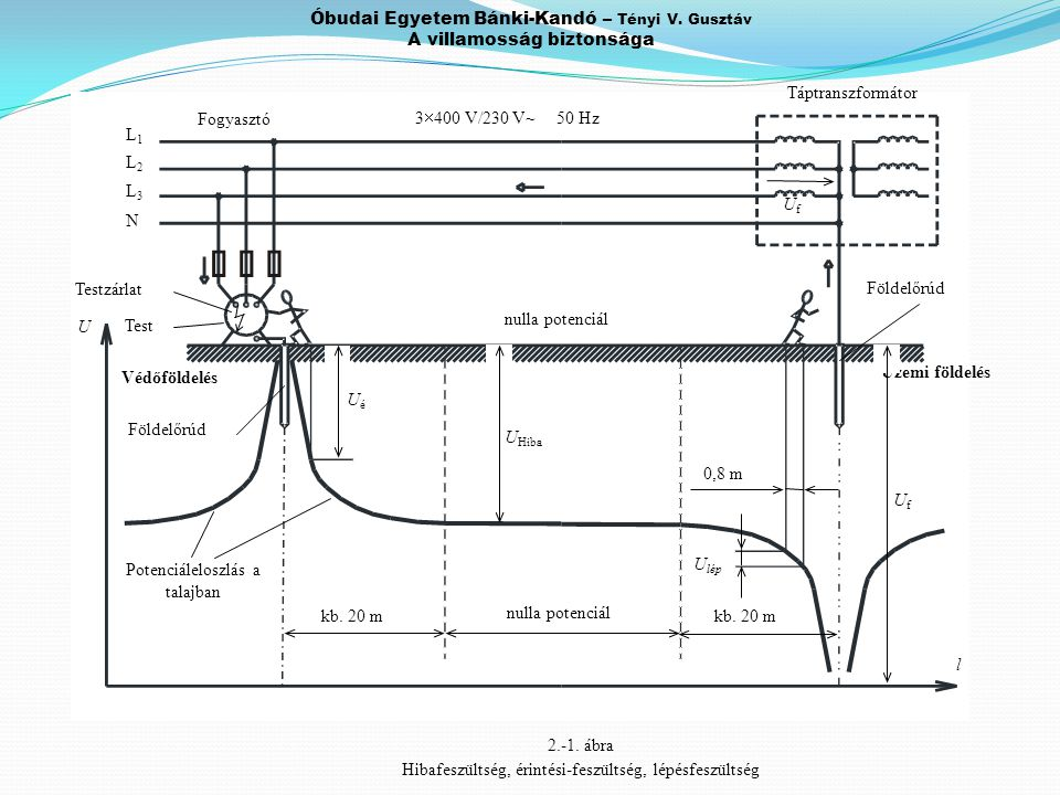 Óbudai Egyetem Bánki-Kandó – Tényi V. Gusztáv A villamosság biztonsága