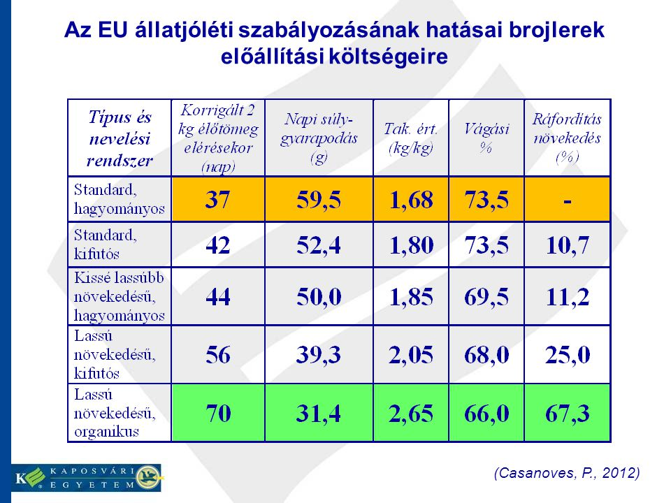 Az EU állatjóléti szabályozásának hatásai brojlerek előállítási költségeire