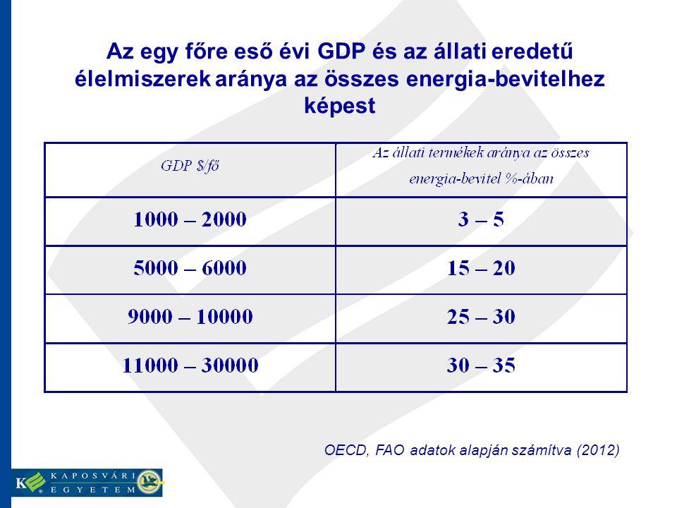 Az egy főre eső évi GDP és az állati eredetű élelmiszerek aránya az összes energia-bevitelhez képest