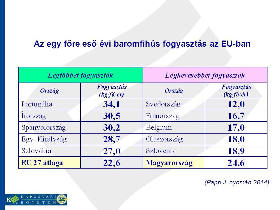 Az egy főre eső évi baromfihús fogyasztás az EU-ban