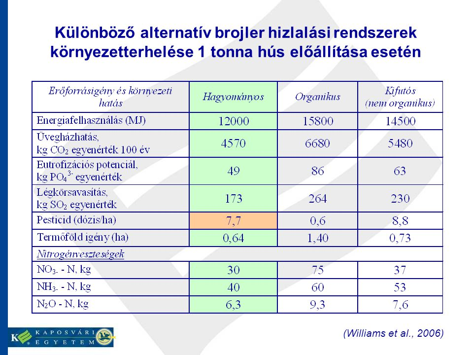 Különböző alternatív brojler hizlalási rendszerek környezetterhelése 1 tonna hús előállítása esetén