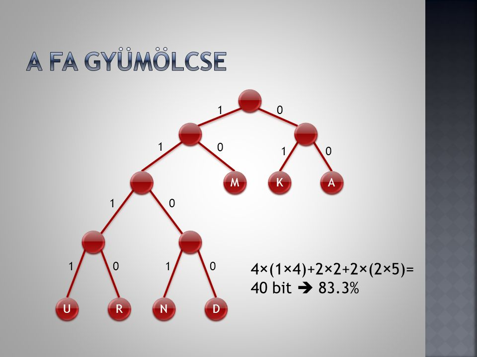 A fa gyümölcse 4×(1×4)+2×2+2×(2×5)= 40 bit  83.3% 1 1 1 M K A 1 1 1 U