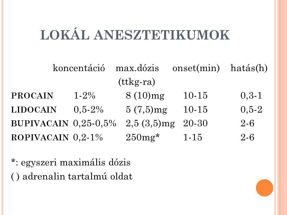LOKÁL ANESZTETIKUMOK koncentáció max.dózis onset(min) hatás(h)