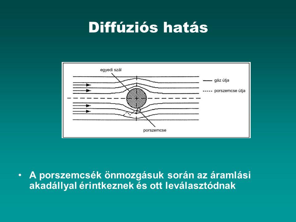Diffúziós hatás A porszemcsék önmozgásuk során az áramlási akadállyal érintkeznek és ott leválasztódnak.