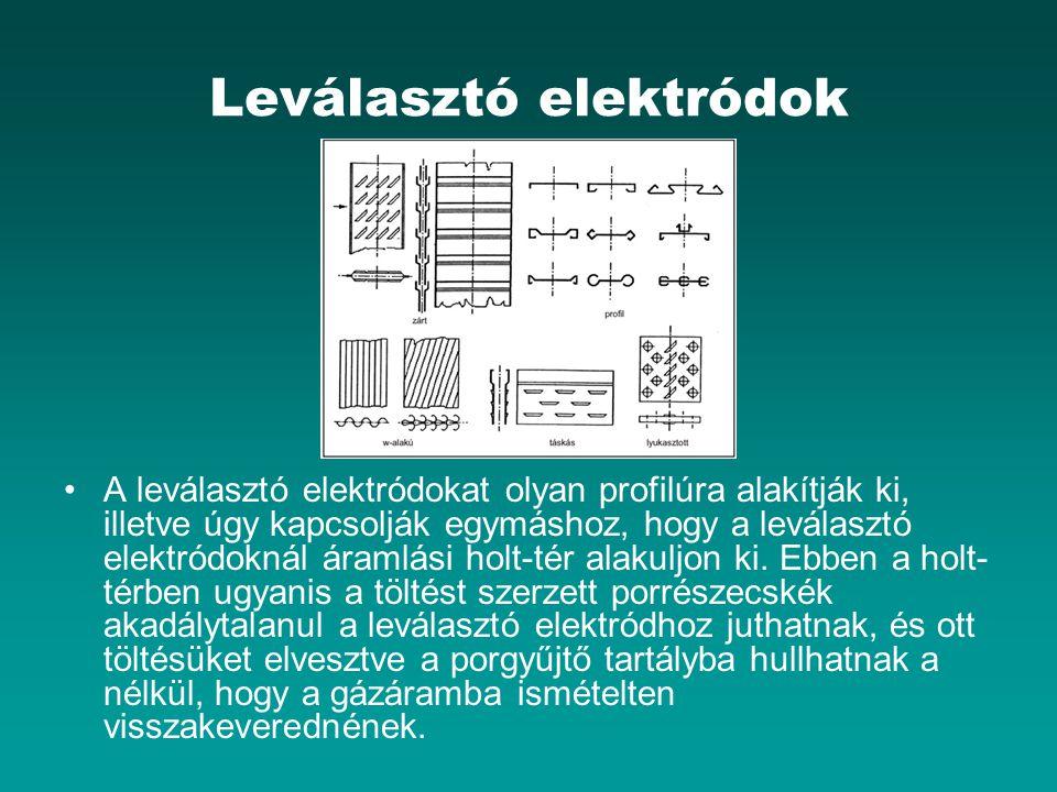 Leválasztó elektródok