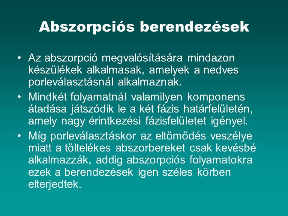 Abszorpciós berendezések