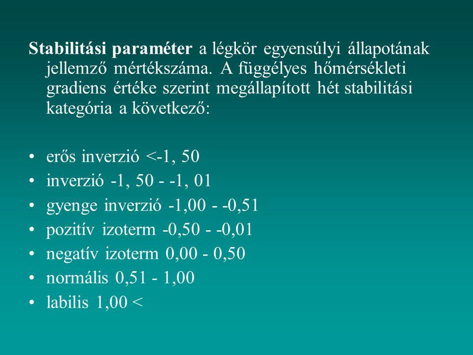 Stabilitási paraméter a légkör egyensúlyi állapotának jellemző mértékszáma. A függélyes hőmérsékleti gradiens értéke szerint megállapított hét stabilitási kategória a következő: