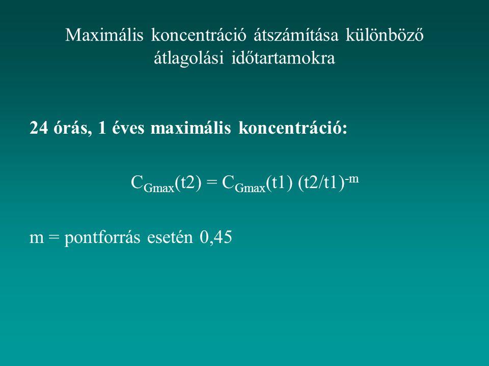 Maximális koncentráció átszámítása különböző átlagolási időtartamokra