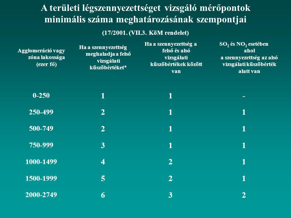 A területi légszennyezettséget vizsgáló mérőpontok minimális száma meghatározásának szempontjai