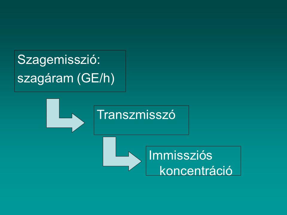 Szagemisszió: szagáram (GE/h) Transzmisszó Immissziós koncentráció