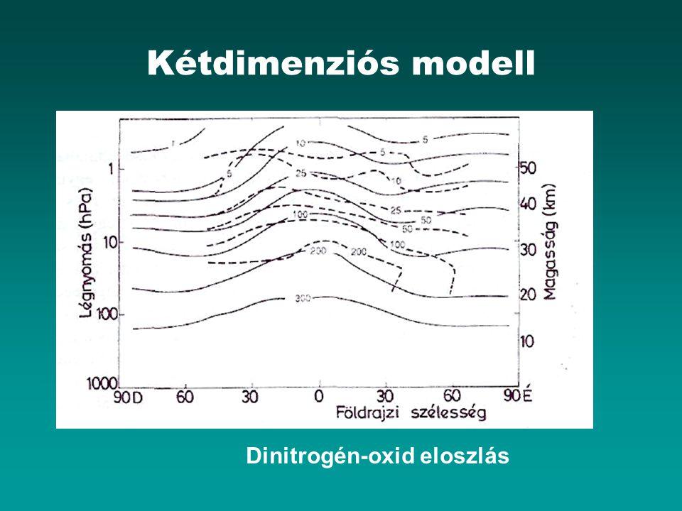 Kétdimenziós modell Dinitrogén-oxid eloszlás