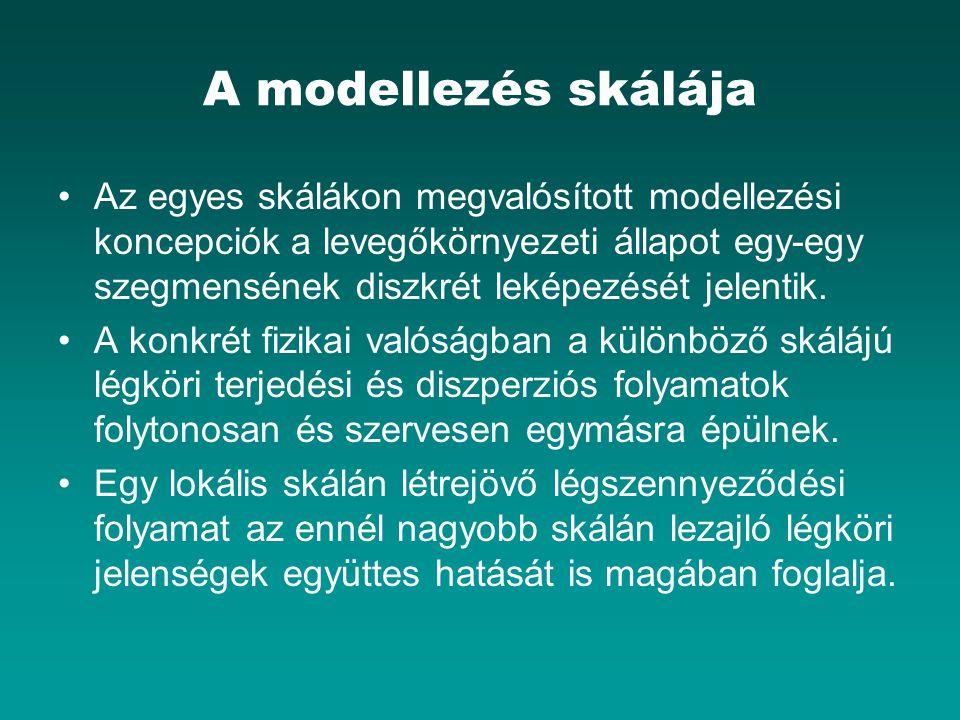 A modellezés skálája
