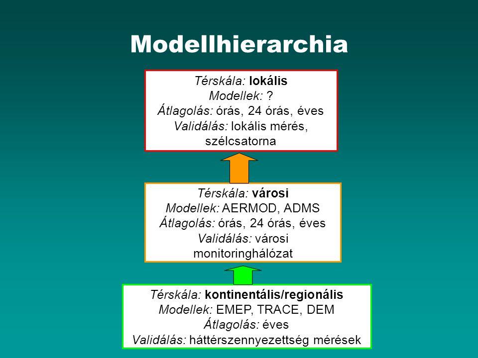 Modellhierarchia Térskála: lokális Modellek: