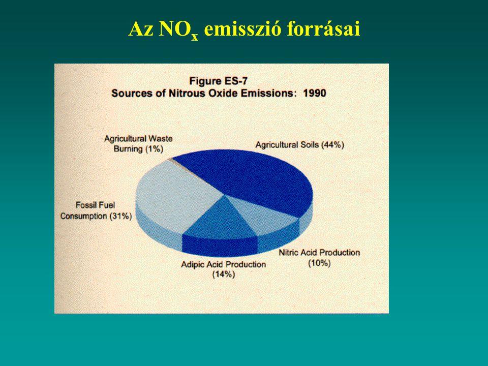 Az NOx emisszió forrásai