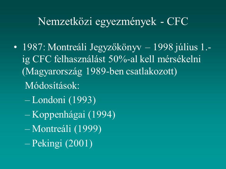 Nemzetközi egyezmények - CFC