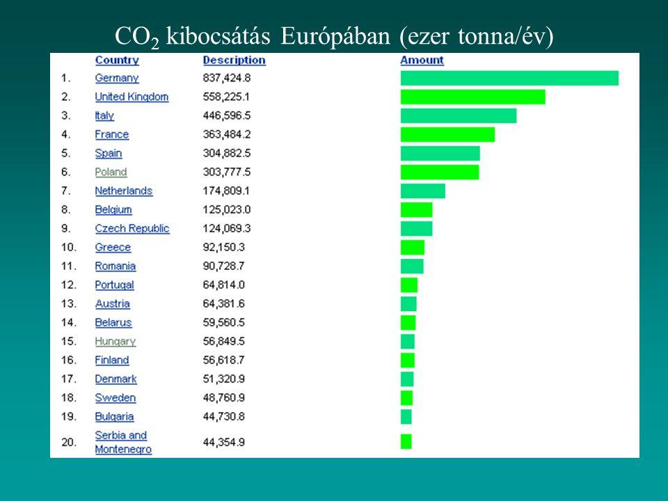 CO2 kibocsátás Európában (ezer tonna/év)