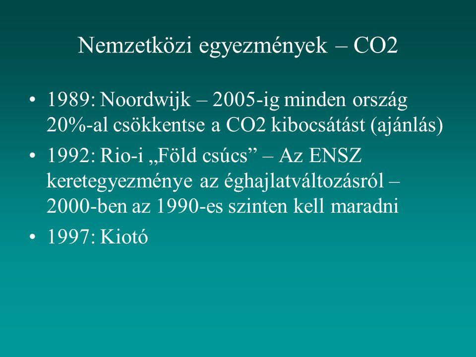 Nemzetközi egyezmények – CO2