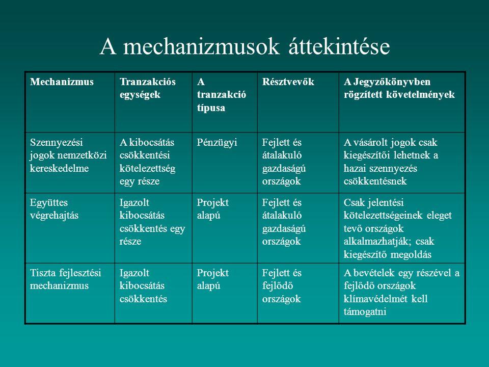 A mechanizmusok áttekintése