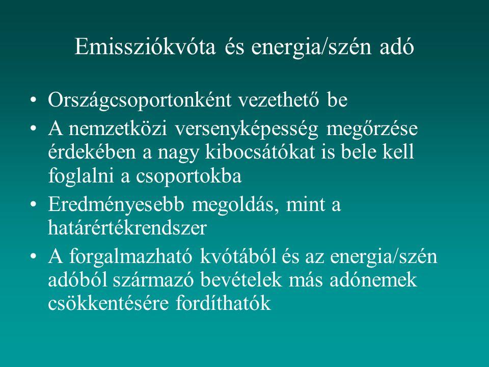 Emissziókvóta és energia/szén adó