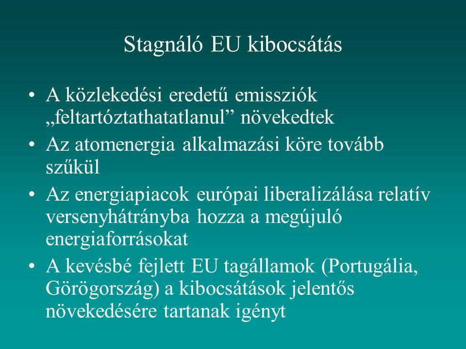 Stagnáló EU kibocsátás