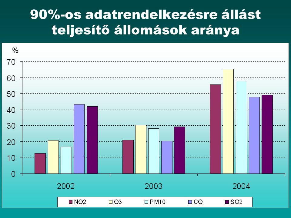 90%-os adatrendelkezésre állást teljesítő állomások aránya