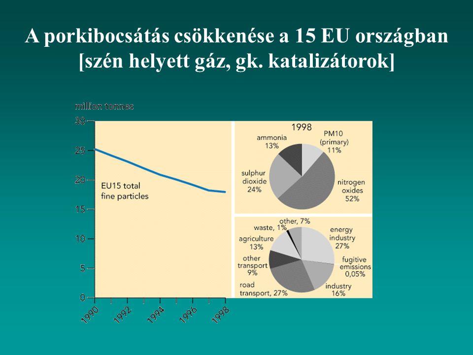 A porkibocsátás csökkenése a 15 EU országban