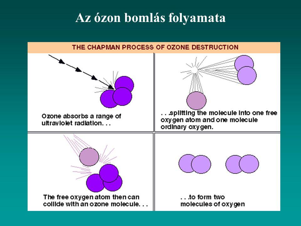 Az ózon bomlás folyamata