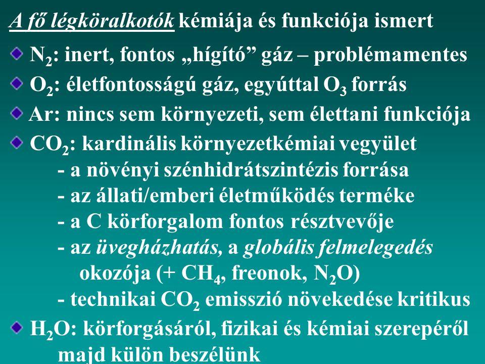 A fő légköralkotók kémiája és funkciója ismert