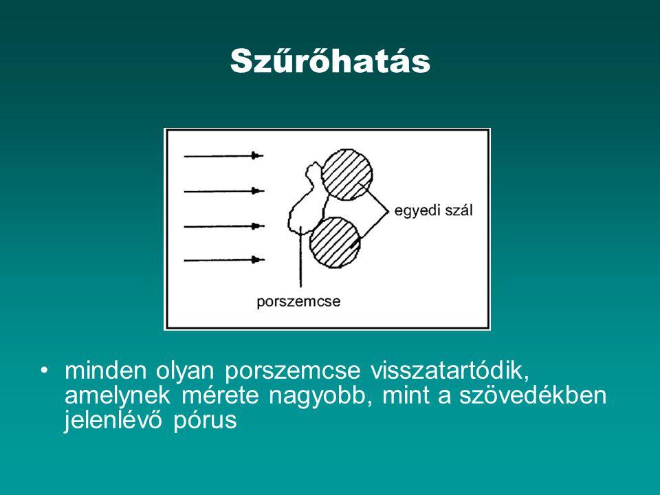 Szűrőhatás minden olyan porszemcse visszatartódik, amelynek mérete nagyobb, mint a szövedékben jelenlévő pórus.
