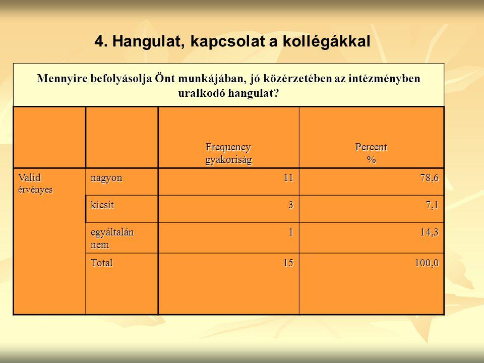 4. Hangulat, kapcsolat a kollégákkal