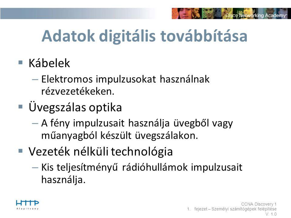 Adatok digitális továbbítása