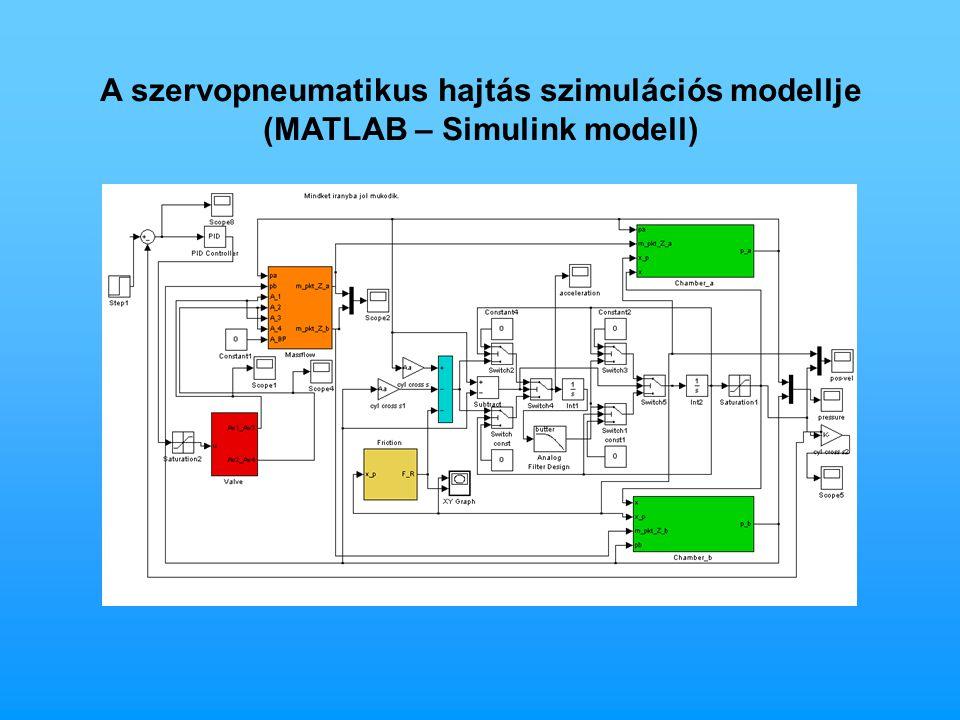 A szervopneumatikus hajtás szimulációs modellje (MATLAB – Simulink modell)