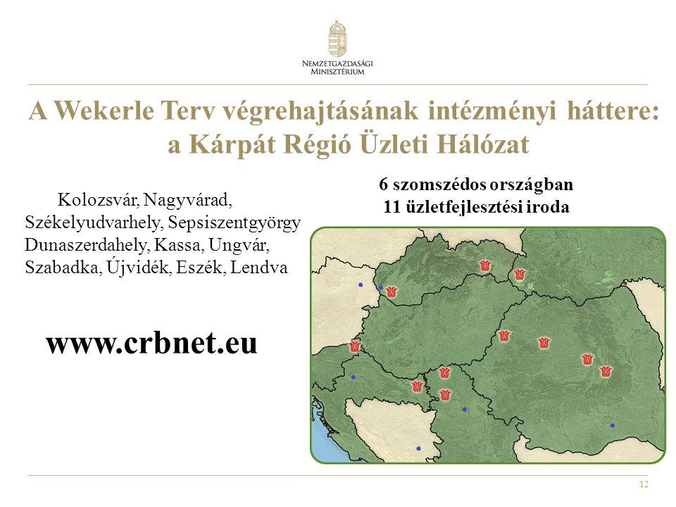 www.crbnet.eu A Wekerle Terv végrehajtásának intézményi háttere: