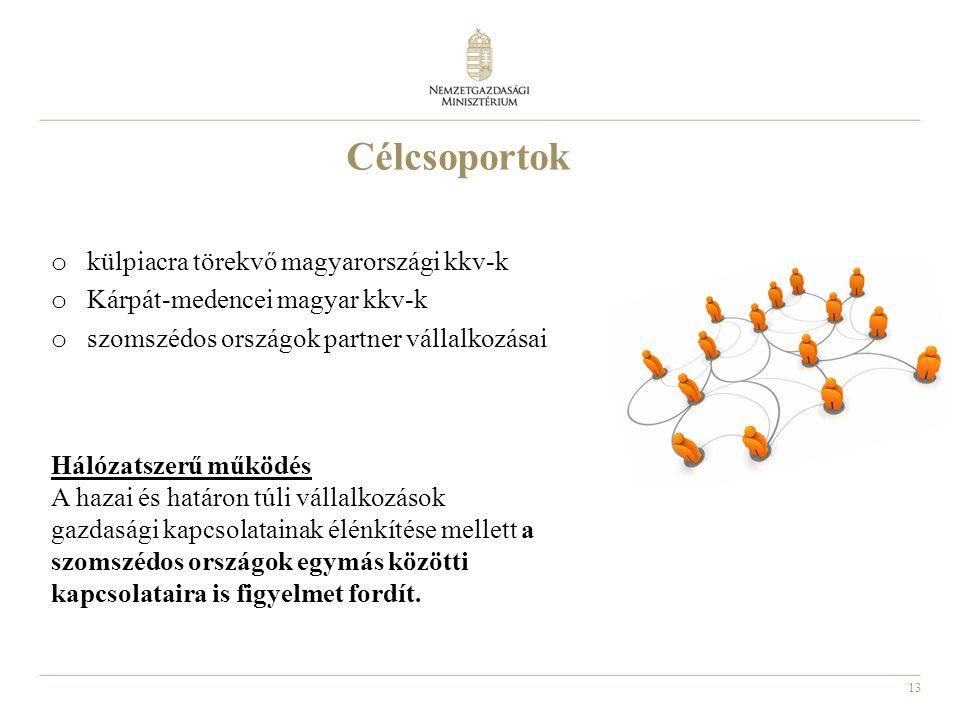 Célcsoportok külpiacra törekvő magyarországi kkv-k