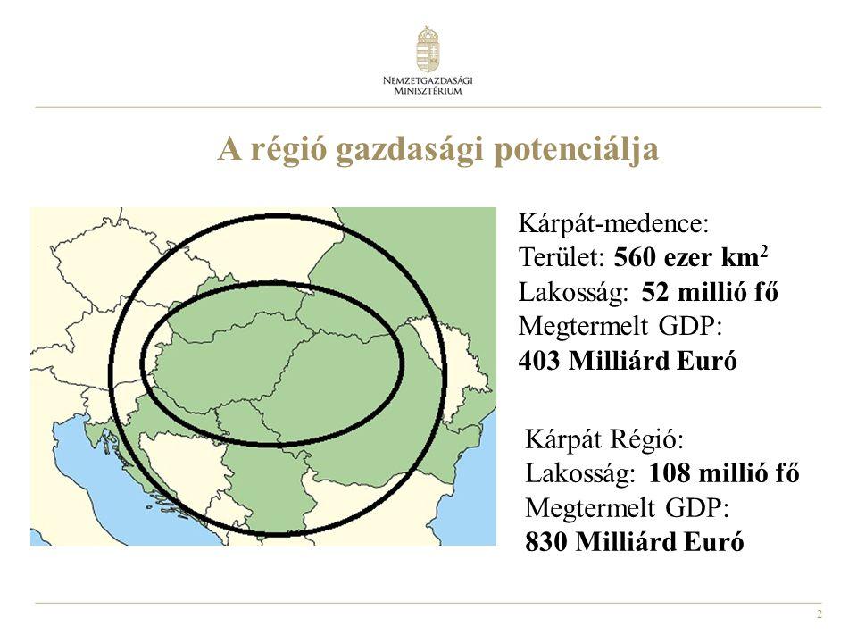 A régió gazdasági potenciálja