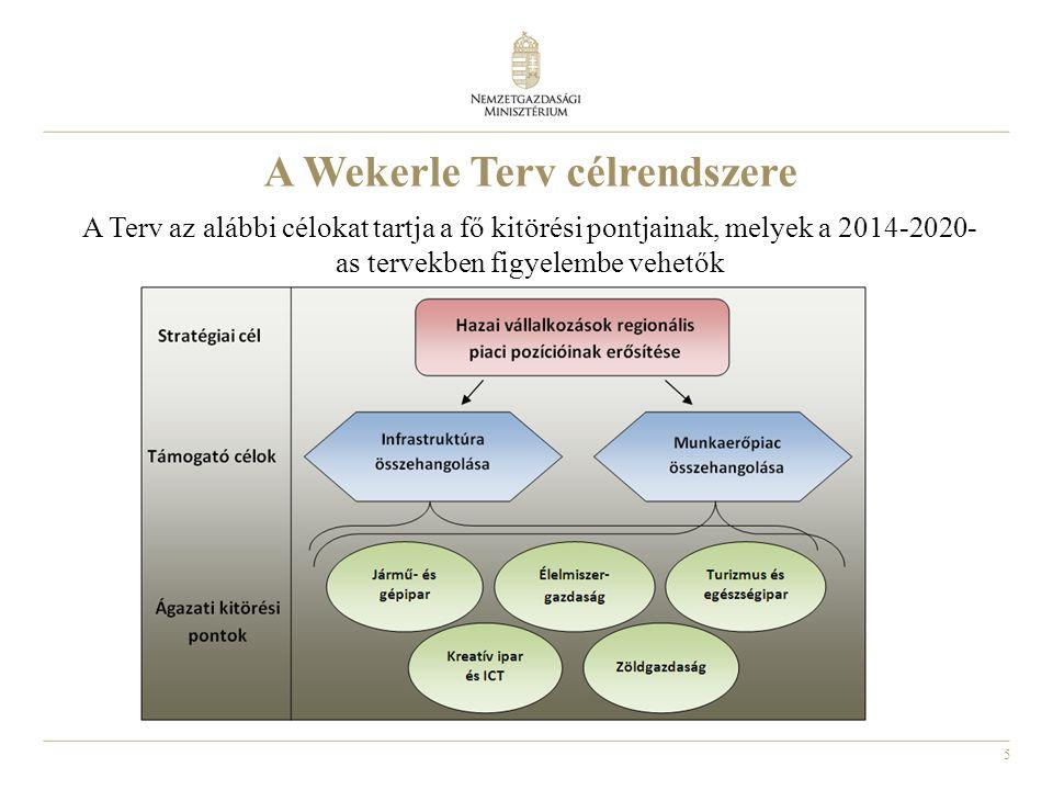 A Wekerle Terv célrendszere
