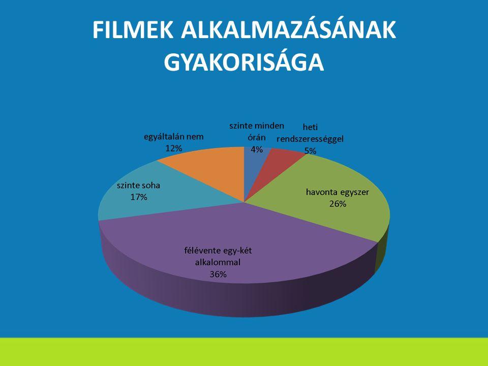 FILMEK ALKALMAZÁSÁNAK GYAKORISÁGA