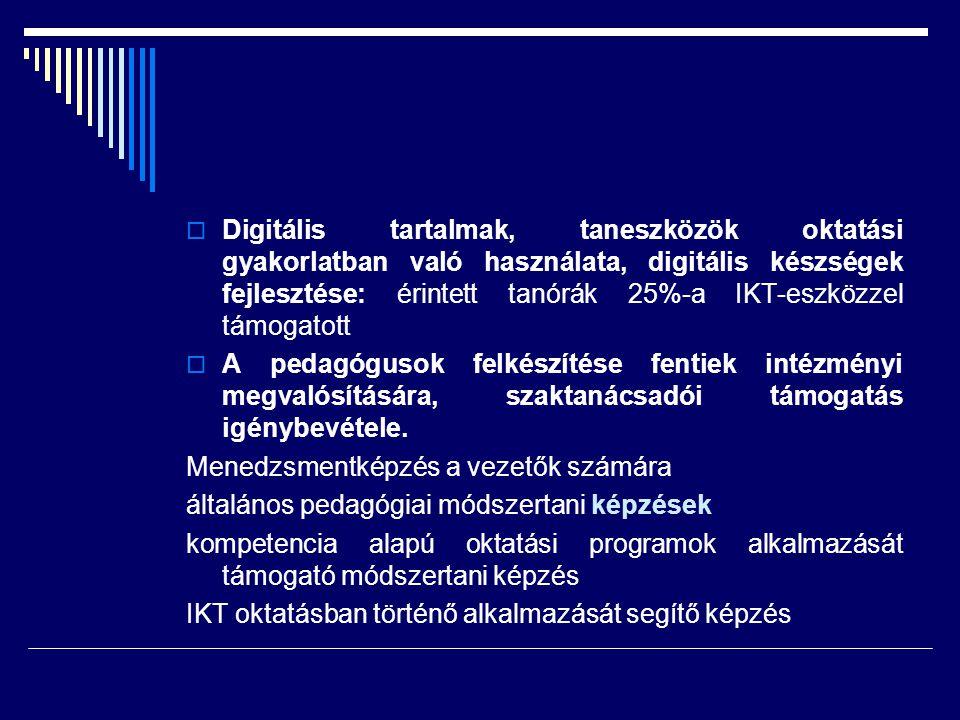 Digitális tartalmak, taneszközök oktatási gyakorlatban való használata, digitális készségek fejlesztése: érintett tanórák 25%-a IKT-eszközzel támogatott