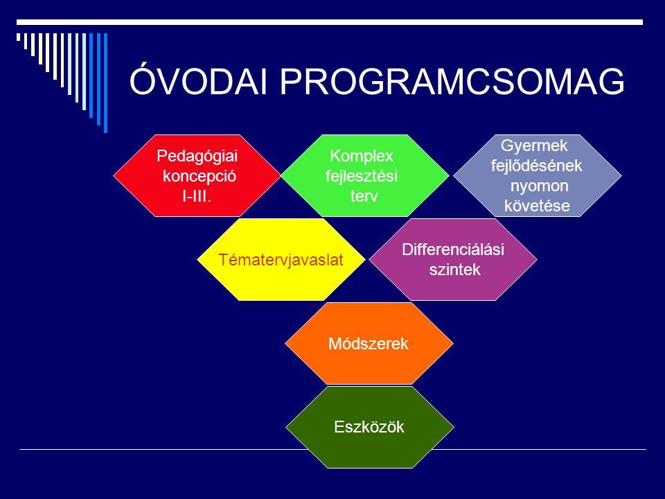 ÓVODAI PROGRAMCSOMAG Pedagógiai koncepció I-III. Komplex fejlesztési