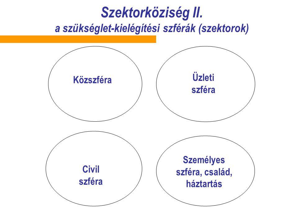 Szektorköziség II. a szükséglet-kielégítési szférák (szektorok)