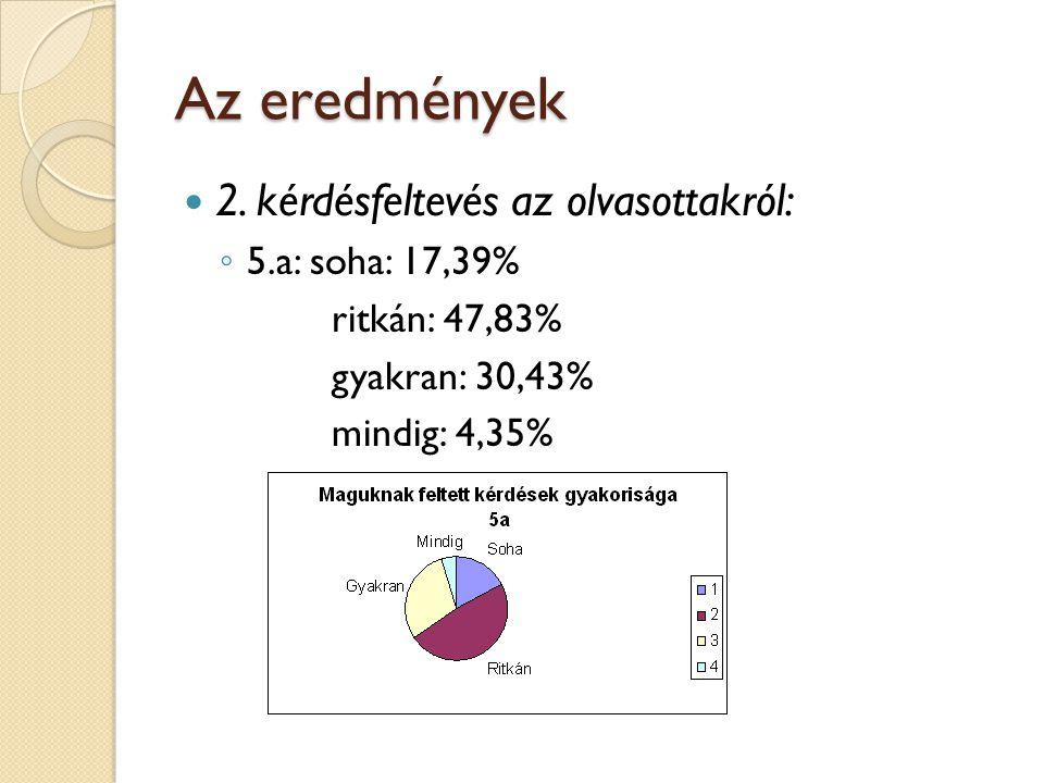 Az eredmények 2. kérdésfeltevés az olvasottakról: 5.a: soha: 17,39%