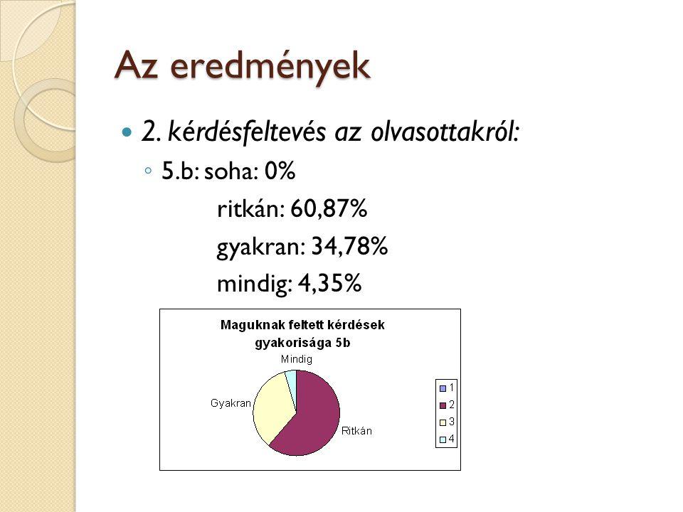 Az eredmények 2. kérdésfeltevés az olvasottakról: 5.b: soha: 0%