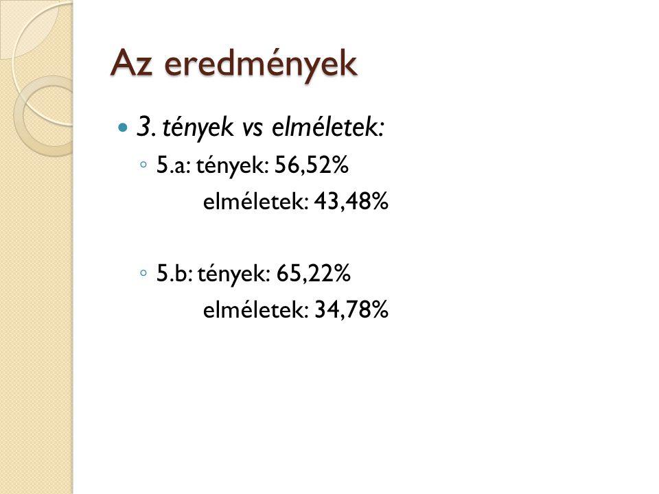 Az eredmények 3. tények vs elméletek: 5.a: tények: 56,52%