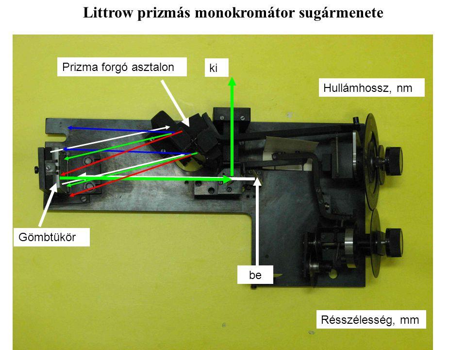 Littrow prizmás monokromátor sugármenete