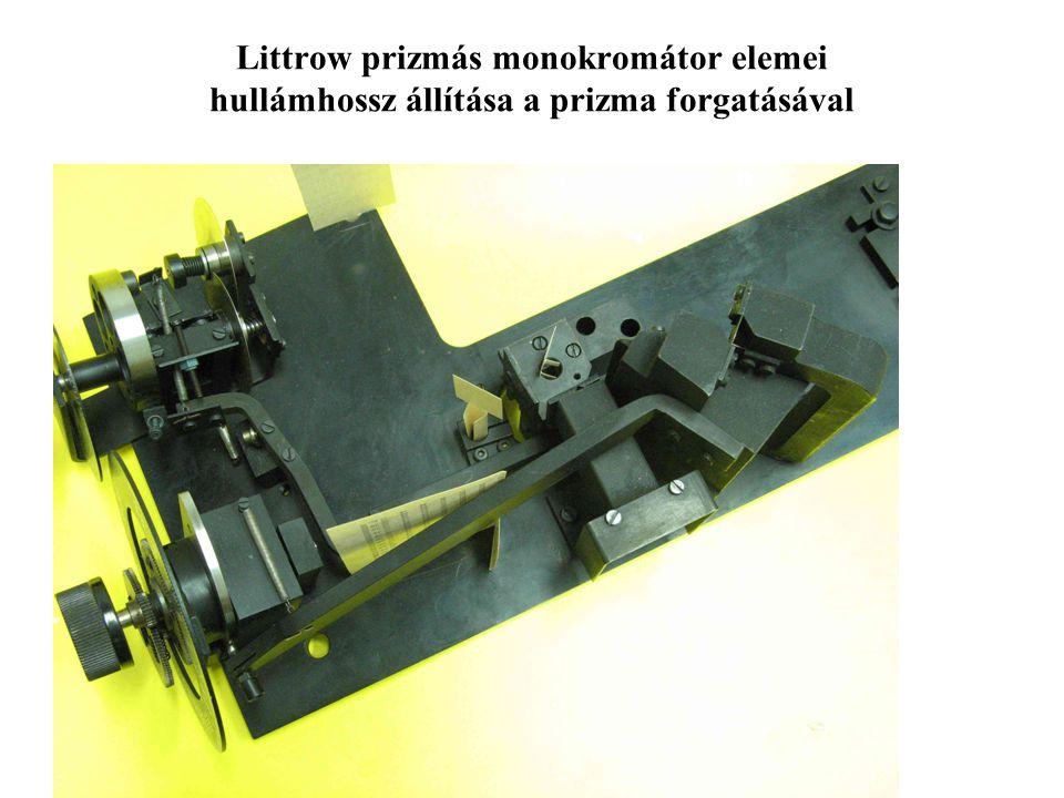 Littrow prizmás monokromátor elemei hullámhossz állítása a prizma forgatásával
