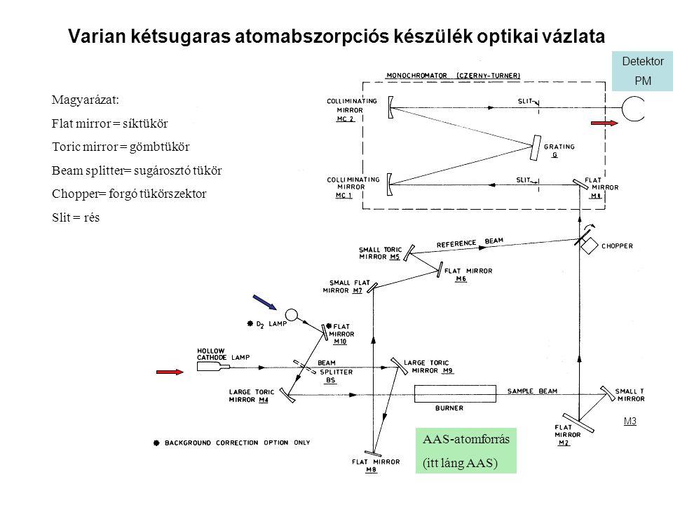 Varian kétsugaras atomabszorpciós készülék optikai vázlata