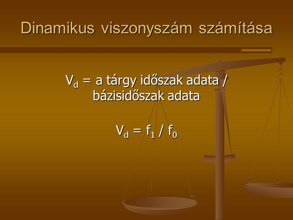 Dinamikus viszonyszám számítása
