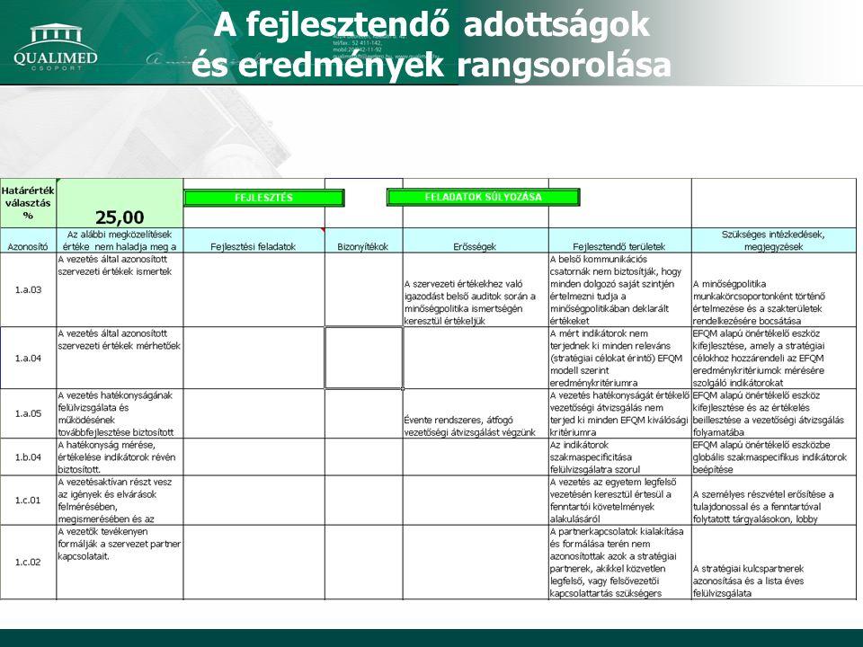 A fejlesztendő adottságok és eredmények rangsorolása